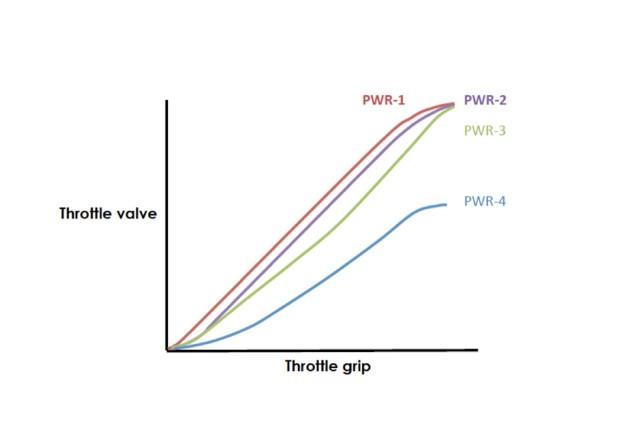 2015-Yamaha-YZF-R1-PWR-chart