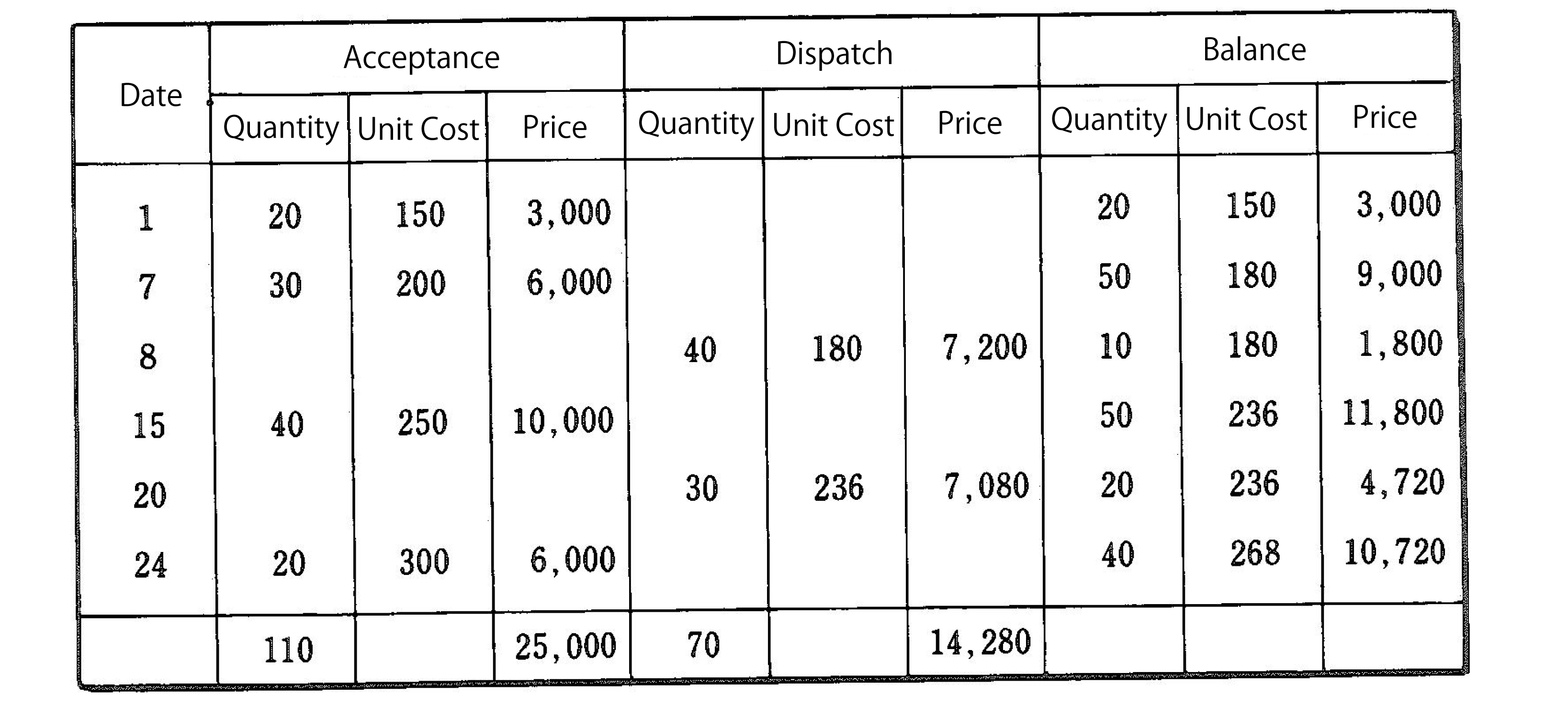 Moving Average Cost Method Inventory