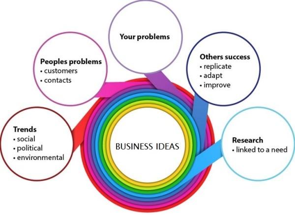 5 Cara dan Metode Menemukan Ide Bisnis dan Usaha