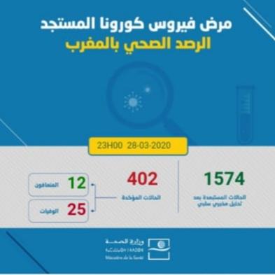 Coronavirus: 53 nouveaux cas confirmés au Maroc et le nombre total s'augmente à 402