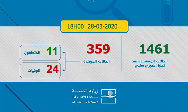 Coronavirus au Maroc: le bilan grimpe à 359 cas, 26 cas enregistrés en 24H