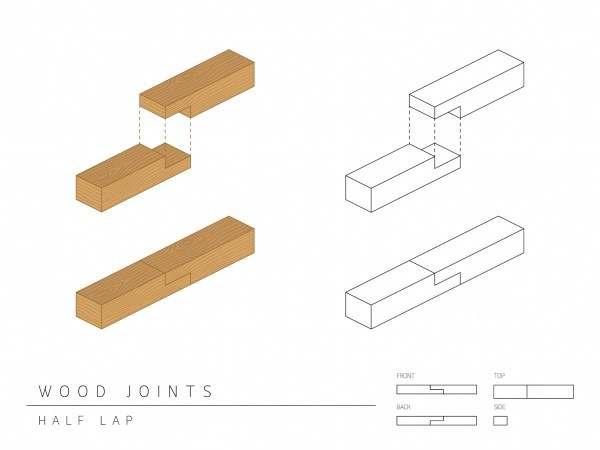 Half lap joint