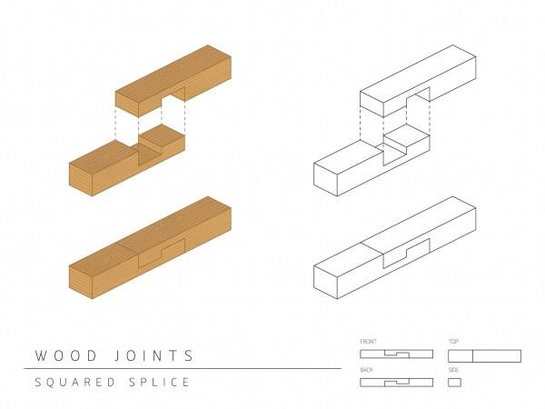 Squared splice