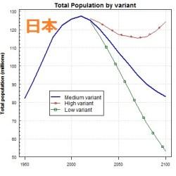 UN日本予測人口