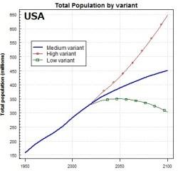 UNアメリカ人口予測
