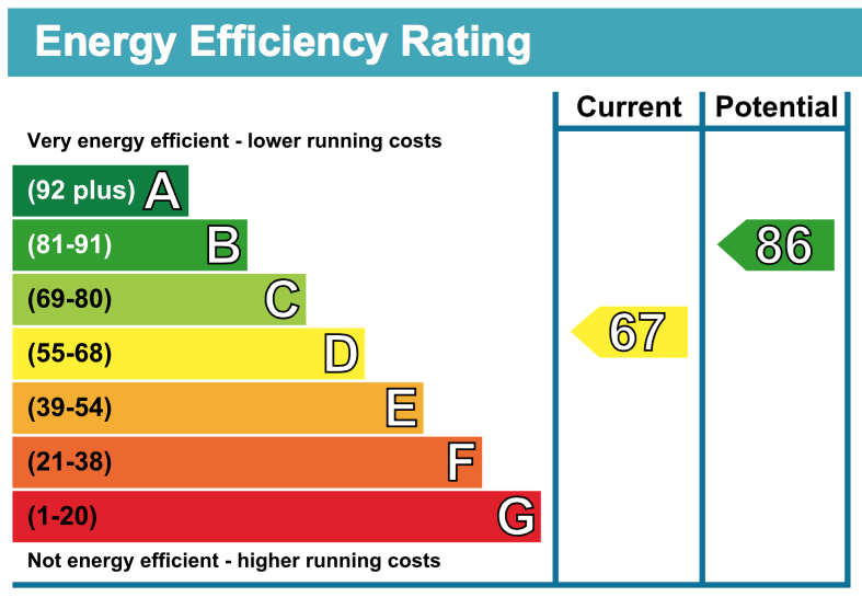 Energy Performance Certificates From Oxford Based Assess Energy