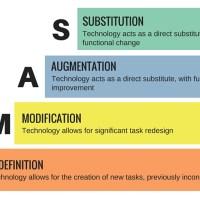 Digitalisierung: Mit neuen Technologien Unterricht verändern und nachhaltig gestalten - ein interessantes Modell