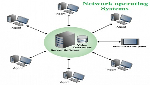 Image result for Network operating System