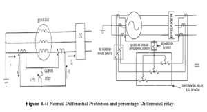 Generator Differential Protection System  Assignment Point