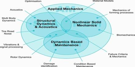 Image result for applied mechanics