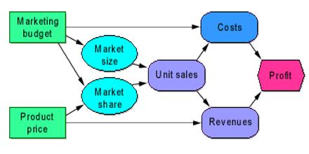 Influence Diagram Assignment Point