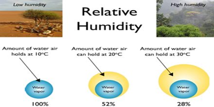 What Is Relative Humidity Assignment Point