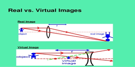 Real Images Vs Virtual Images Assignment Point