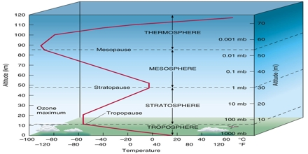 Vertical Structure Of The Atmosphere Assignment Point