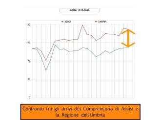 Turismo Assisi, Lunghi, riflessione a margine della pubblicazione dei dati dei primi quattro mesi del 2017