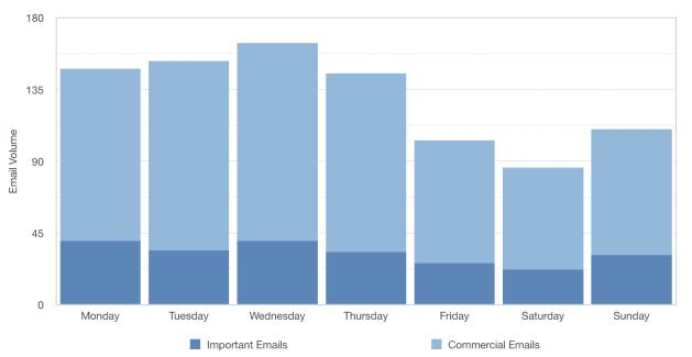 Email_Analysis