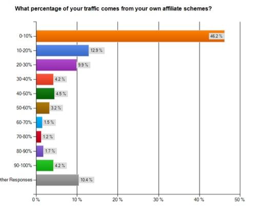 affiliate marketing statistics