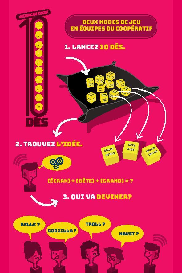Dos de la boite du jeu Association 10 Dés: explication du principe du jeu.