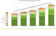 نمو نسبة التأمين العام في السعودية 46 في المئة في 2013