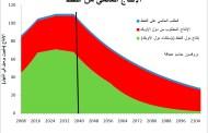 لماذا يجب أن تكون أسعار النفط عالية ومستقرة؟