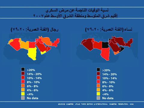 نسبة الوفيات الناجمة عن مرض السكري - إقليم شرق المتوسط ومنطقة الشرق الأوسط عام ٢٠٠٧ (رسم بياني 4