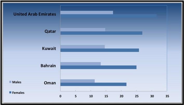 نسبة الوفيات الناجمة عن مرض السكري من مجموع الوفيات