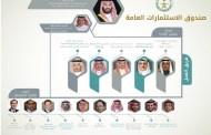 خريطة طريق جديدة تُضاعف أصول صندوق الإستثمار السيادي السعودي إلى تريليوني دولار