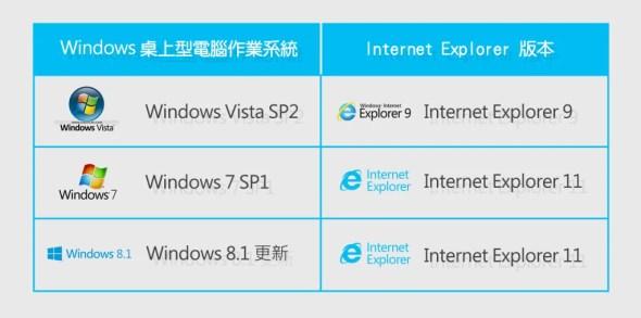 重要快訊:微軟將停止支援舊版IE image021-1024x508