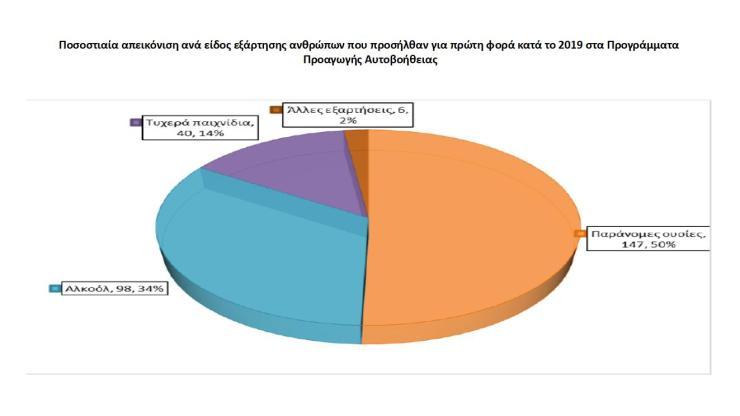 Tα εξαρτημένα άτομα και οι ανάγκες τους στο επίκεντρο των Προγραμμάτων Προαγωγής Αυτοβοήθειας του ΑΠΘ