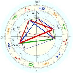 Mohandas Gandhi - natal chart (Placidus)