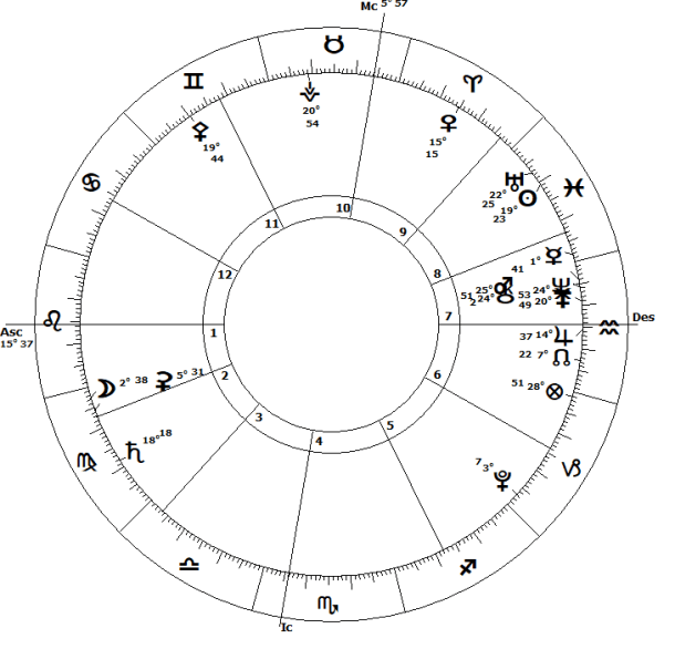 FINANCIAL ASTROLOGY USA BEAR MARKET LOW
