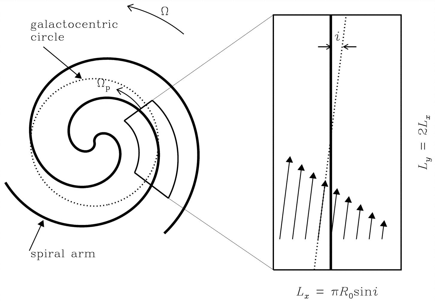 Schematic Of Gas Flowing Across A Spiral Arm Kim