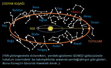 güneş_bilgi