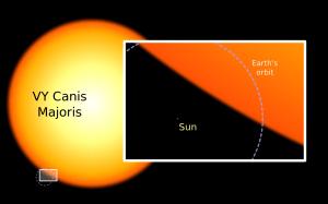 El Sol comparado con VY Canis Majoris