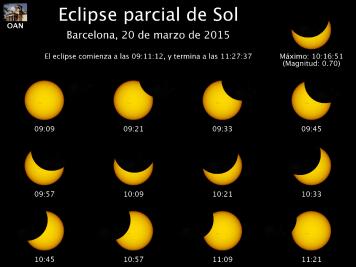 Información del eclipse de Sol visto desde Barcelona. Oscurecimiento 63%. Fuente: Observatorio Astronómico Nacional