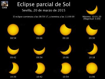Información del eclipse de Sol visto desde Sevilla. Oscurecimiento 62%. Fuente: Observatorio Astronómico Nacional
