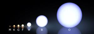 """Esta es la clasificación espectral de Morgan Keenan. Crédito: Usuario """"LucasVB"""" de Wikipedia."""