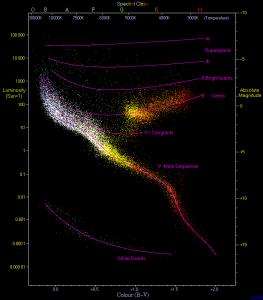 En este diagrama H-R hay 22.000 estrellas representadas.  Crédito: Richard Powell
