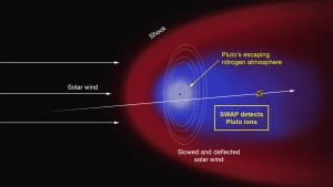 Recreación de cómo interactúa el viento solar con Plutón. Algunas de las moléculas que forman su atmósfera tienen suficiente energía para superar la atracción gravitatoria del planeta y escapar al espacio. Crédito: NASA/APL/SwRI