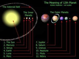 Según los conspiranoicos, Nibiru sería igual de grande que los planetas más grandes del Sistema Solar. Si fuese así, no tendríamos problema en detectarlo. Crédito: totuga767