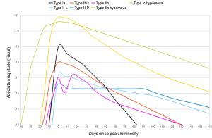 Esta ilustración muestra las curvas de luz que emiten los diferentes tipos de supernovas, y también las hipernovas. Crédito: Lithopsian/Wikipedia