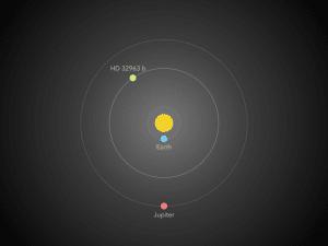 Esta imagen muestra la órbita de HD 32963 b en relación a la de Júpiter y la Tierra en torno al Sol. Crédito: Stefano Meschiari