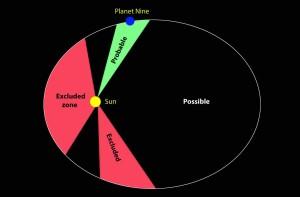 """Estimación de las zonas """"posibles"""" y """"probables"""" en las que podríamos encontrar el Planeta Nueve. Creada por científicos franceses, basándose en el estudio de la órbita de Saturno. Crédito: Bob King"""