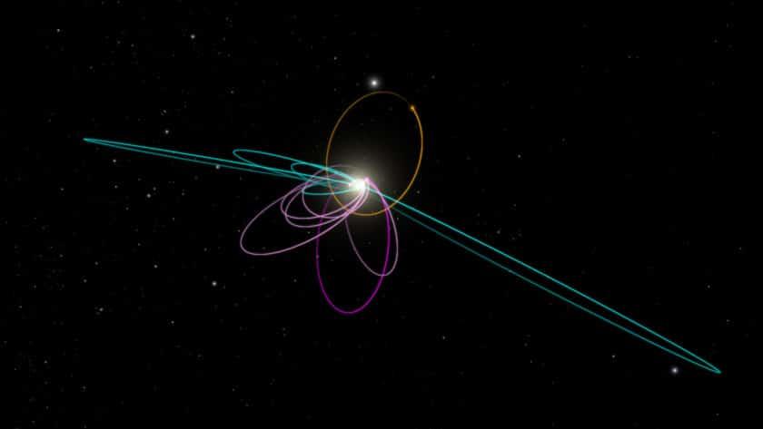 La existencia del Planeta 9 se puede deducir por la órbita de algunos objetos del Cinturón de Kuiper.