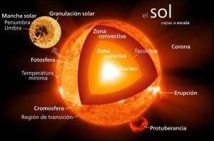 Estructura del Sol. Crédito: Wikimedia Commons/Kelvinsong