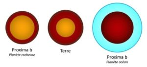 Las posibles composiciones simuladas para Próxima b. En la izquierda, con un diámetro del 94% de la Tierra, Próxima b estaría dominada por un enorme núcleo metálico, en la redecha, con un 140% del diámetro de la Tierra, Próxima b sería un mundo oceánico. En algún punto intermedio, se parecería a la Tierra. Crédito: CNRS