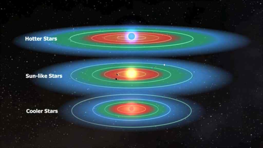 ¿Cuál es la mejor zona habitable para buscar vida?