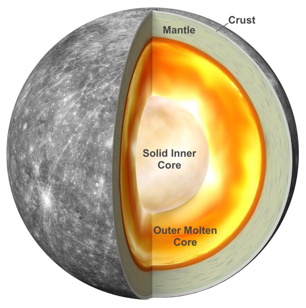 Mercurio tiene un núcleo sólido tan grande como el de la Tierra