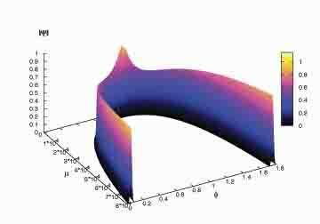 wavefunction van de tijd voor, tijdens en na de Big Bang