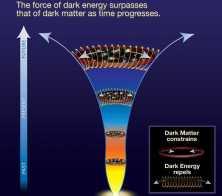 Strijd tussen zwaartekracht en donkere energie